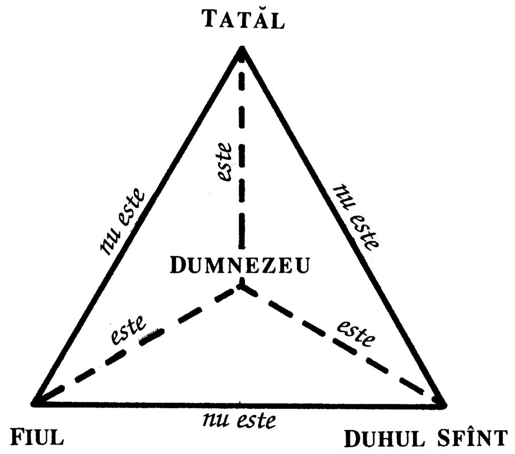 Diagramă relația persoanelor Sfintei Treimi